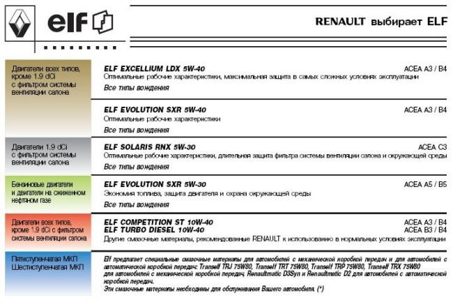 Выбор масла для двигателей K4M, K7M/K7J