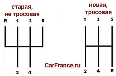 Схема включения передач на КПП Лада Гранта