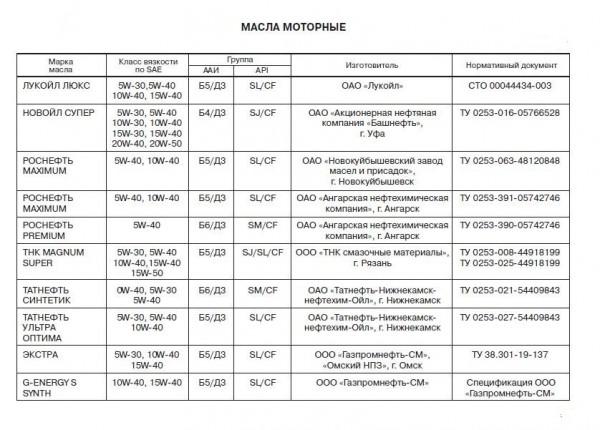Список рекомендованных моторных масел в двигатель Лада Гранта