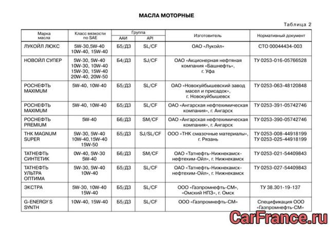 Таблица моторных масел рекомендованная АвтоВазом (начало)