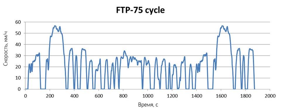 FTP-75 график скорости методики