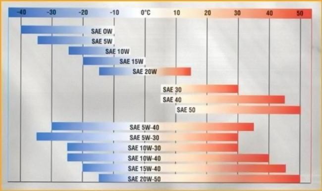 Зависимость типа масла от температуры окружающей среды