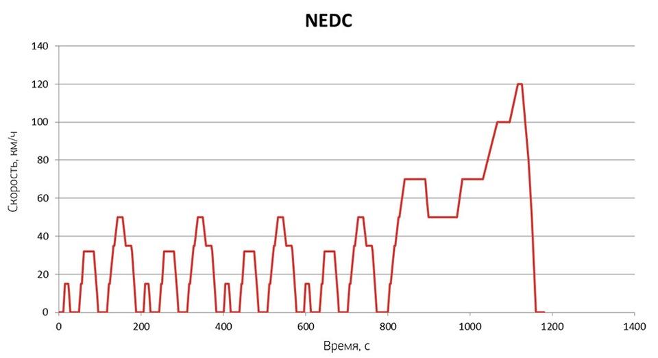 NEDC график скорости методики