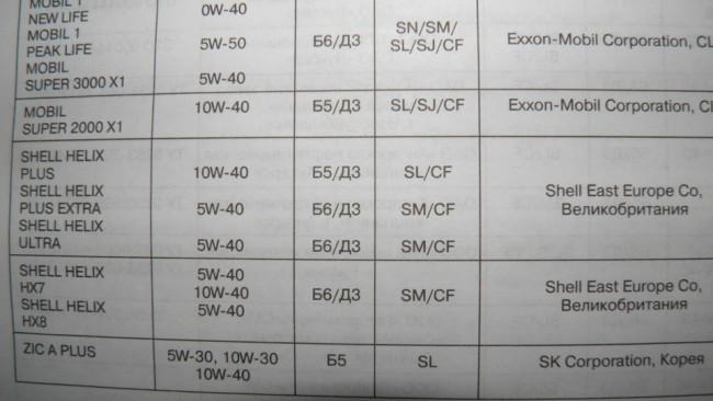 Таблица масел для Лада Гранта