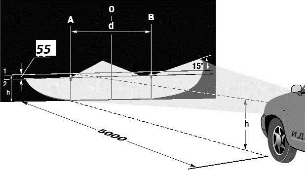 Регулировочная схема для настройки фар Лада Гранта