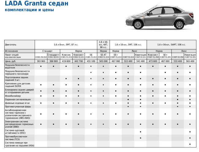 Цены на разные комплектации LADA