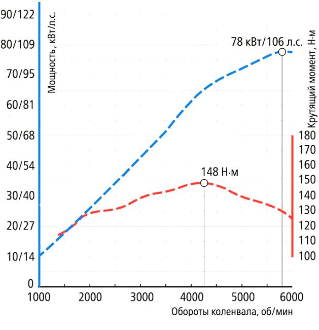 Нагрузочная кривая ДВС 21129