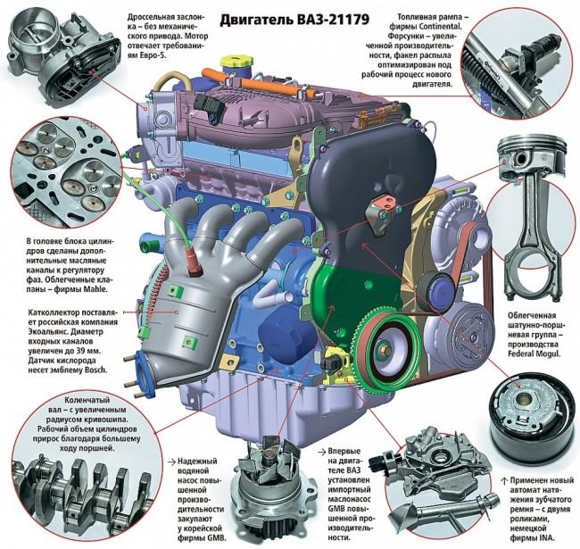 Особенности конструкции ДВС 21179