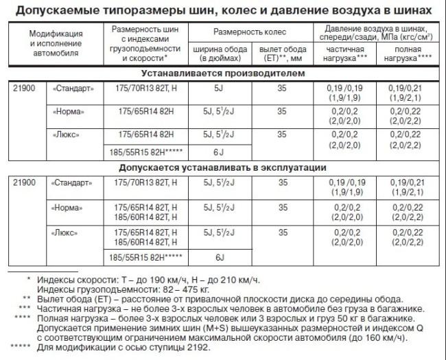 Рекомендуемые заводом параметры по давлению в шинах Лада Гранта