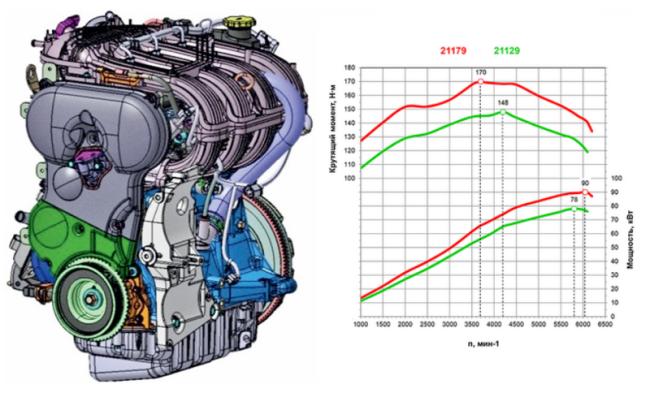 Двигатель ВАЗ 21179