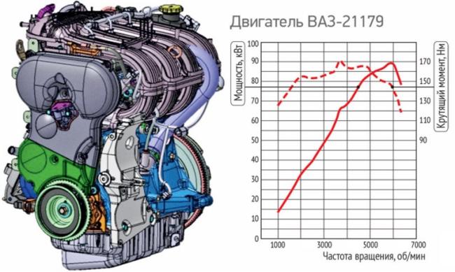 Двигатель 21179, крутящий момент