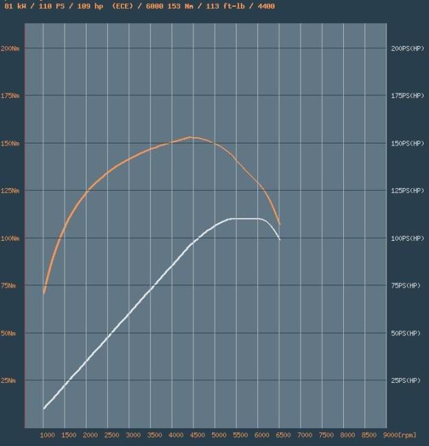 Нагрузочная кривая HR16DE, H4M