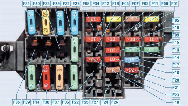 Схема блока-предохранителей Рено Логан