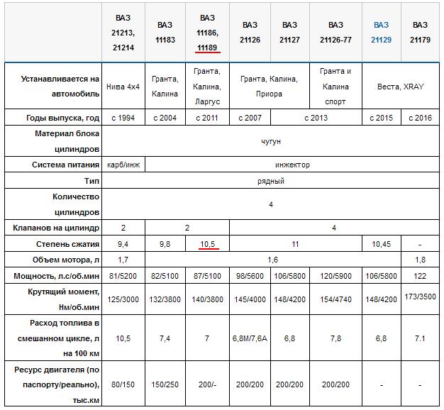 Все двигатели ВАЗ, параметры