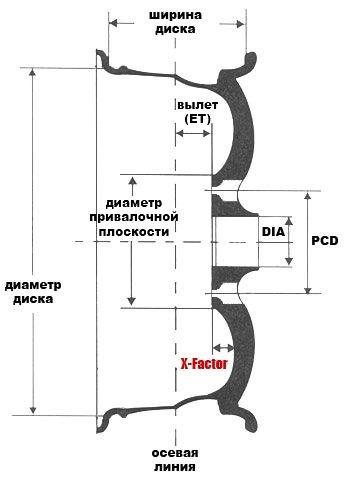 Основные параметры колеса на схеме