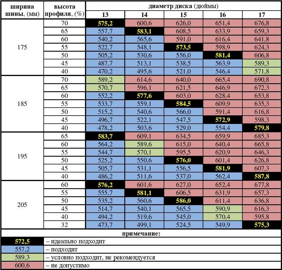 Соответствие шин и дисков 18jpg (9316 кб) просмотров: 10252
