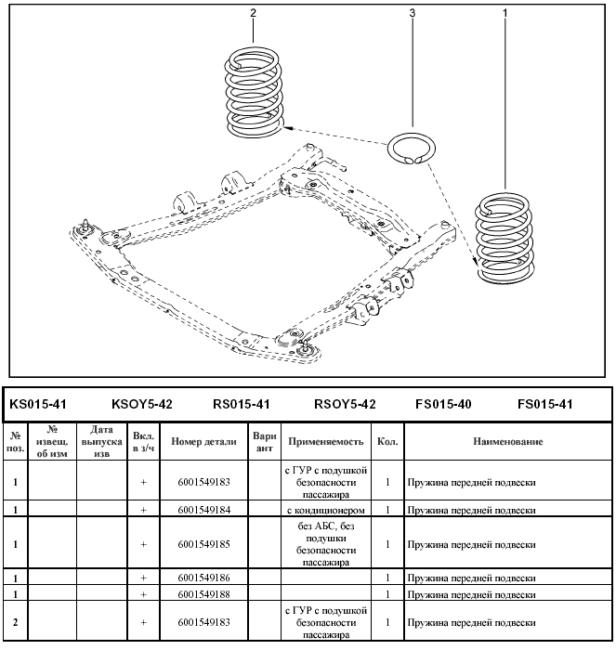 Артикулы пружин передней подвески Ларгуса
