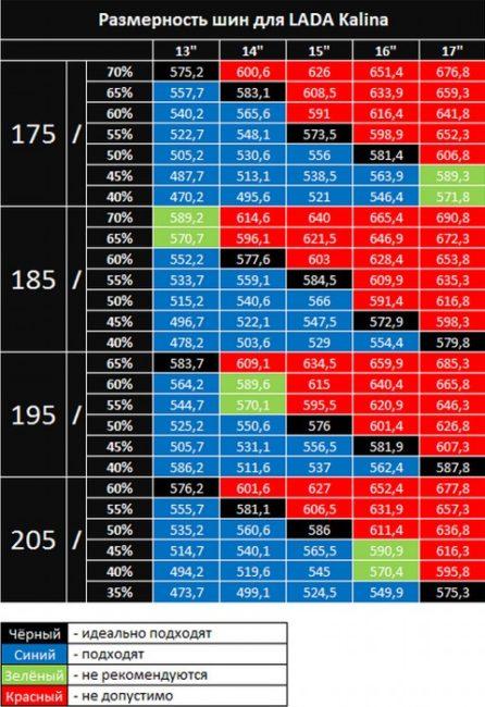 Таблица подбора размера шин для Лады Калина