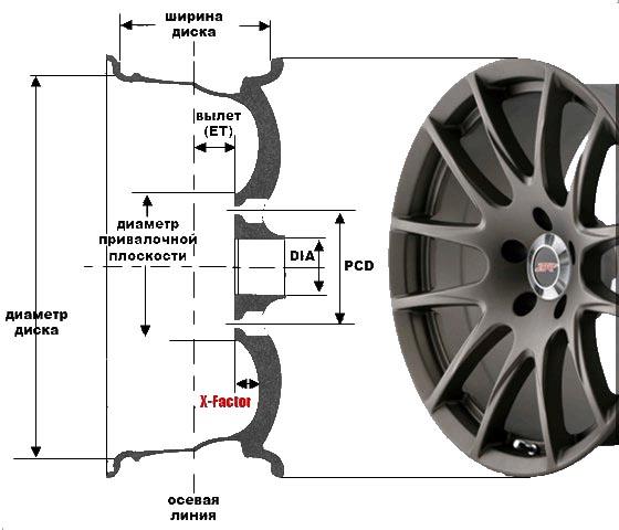 Подробная расшифровка маркировки на колёсном диске