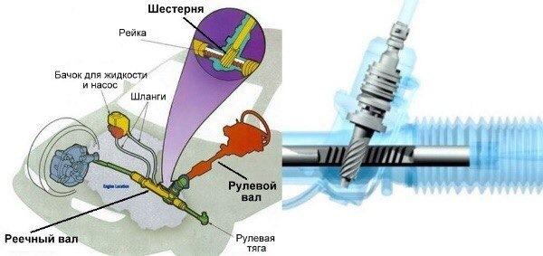 Схема классической рулевой рейки
