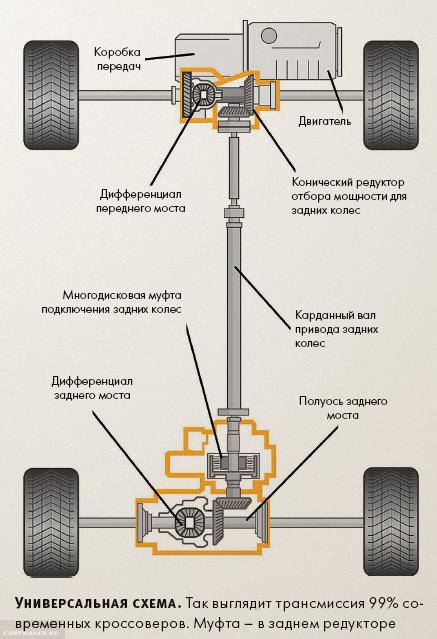 Подробная схема работы полного привода Рено Дастер