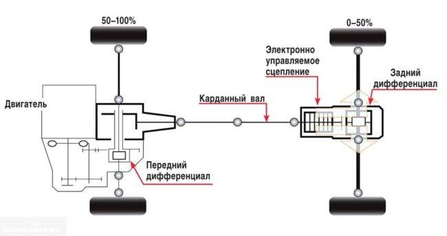 Классическая схема подключаемого полного привода на автомобиле