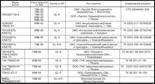 Таблица рекомендованных масел для заливки в КПП Лада Калина