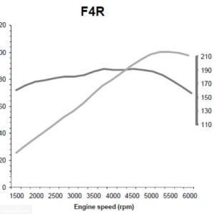Крутящий момент двигателя F4R