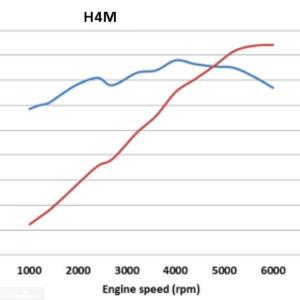 Крутящий момент двигателя H4M
