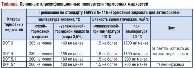 Свойства тормозных жидкостей на ЛадаКалина указанные в табличном виде