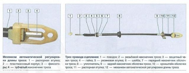 Трос сцепления Калина и расшифровка конструкции