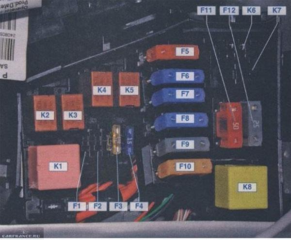 Блок предохранителей под капотом рено Дастер