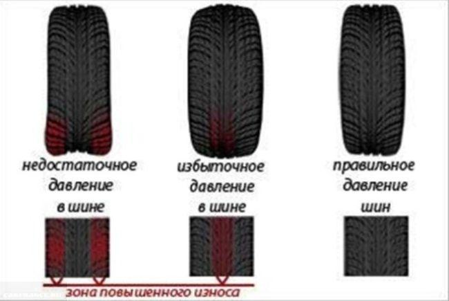 Схема давления в шинах Калина