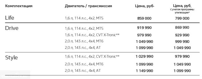 Цены на Рено Каптур в России
