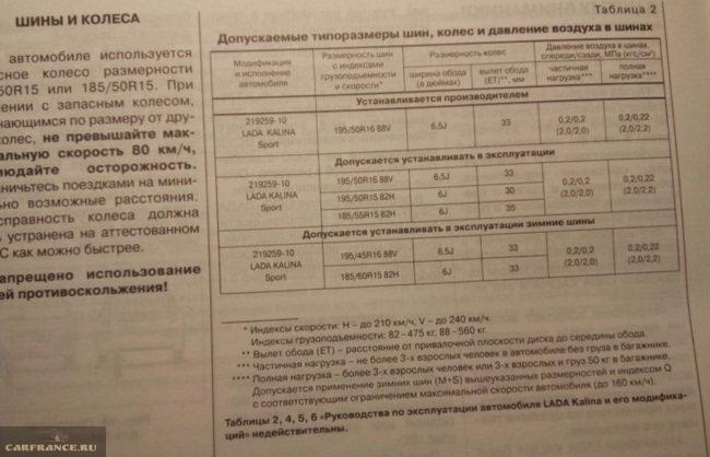 Инструкция по эксплуатации Лада Калина шины и давление