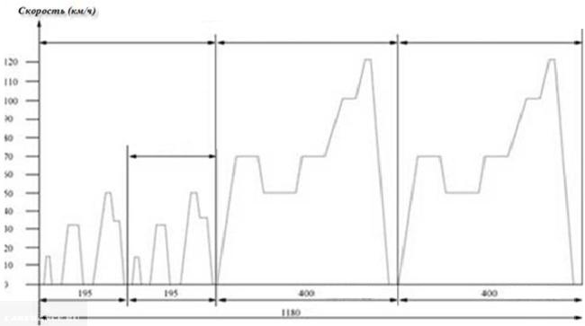 График скорости в смешанном цикле