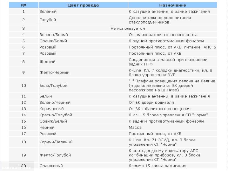 Список расшифровки проводов Лады Калины для иммо
