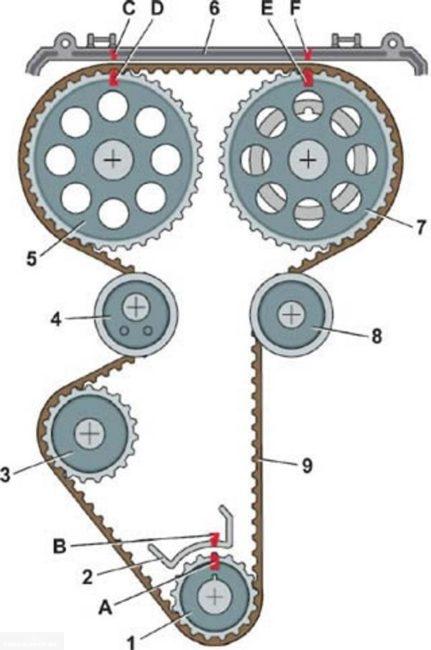 Схема меток ГРМ Калина