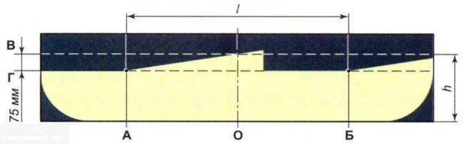 Разметка которая используется при регулировке фар Калины