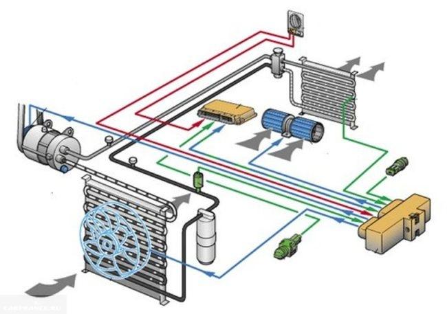 Схема и потоки жидкости кондиционера Калина