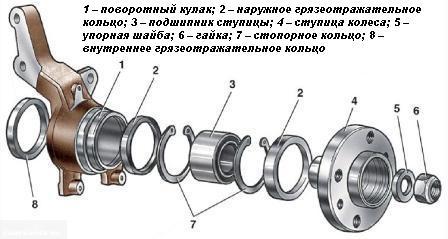 Детали ступицы и поворотного кулака Калина