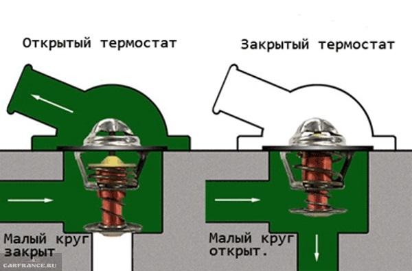 Схема работы термостата Калина
