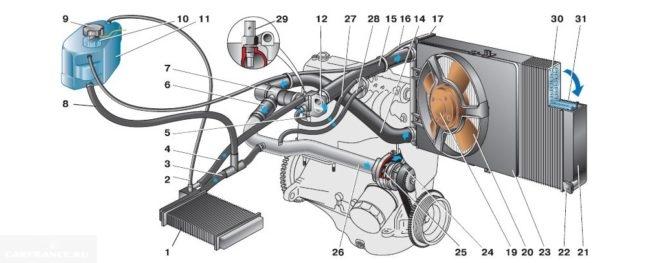 Схема системы охлаждения ВАЗ-2112