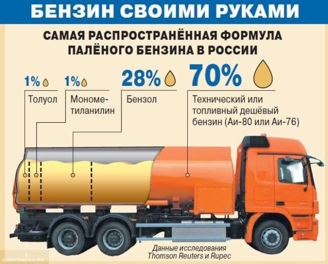 Схема создания бензина своими руками