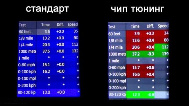 Тесты разгонных характеристик стокового и тюнингованного двигателя ВАЗ-2112