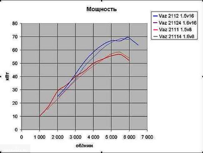 График мощности двигателей 2112