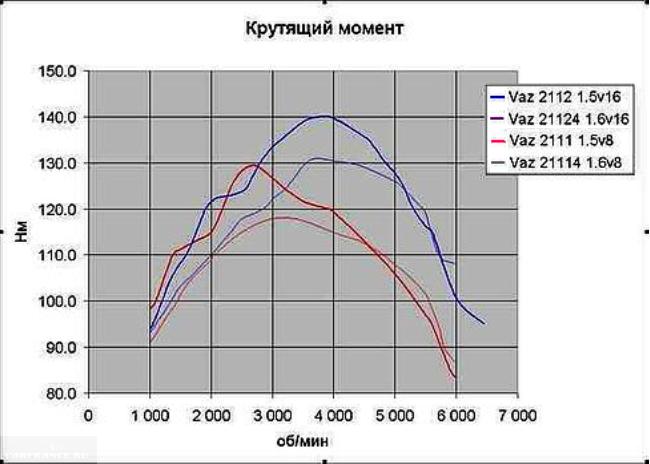 Крутящий момент двигателей 2112