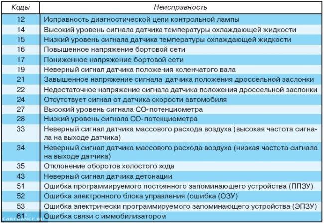 Ошибки ЭБУ ВАЗ 2112