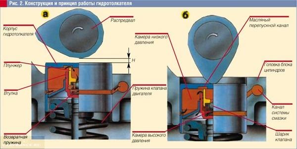 Как работают гидрокомпенсаторы ВАЗ-2112