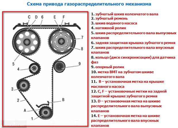 Схема меток грм ваз 2112 16 клапанов